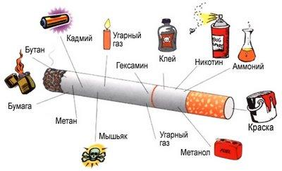 Вред курения. Картинка №7