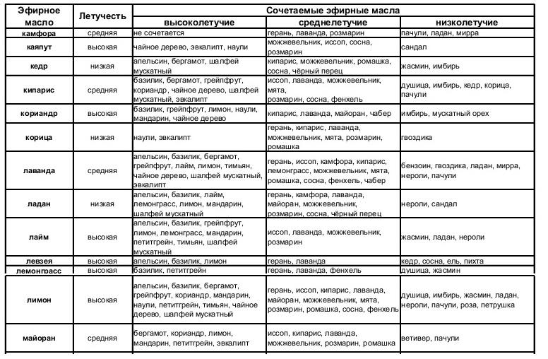 Таблица 2. Сочетаемость эфирных масел