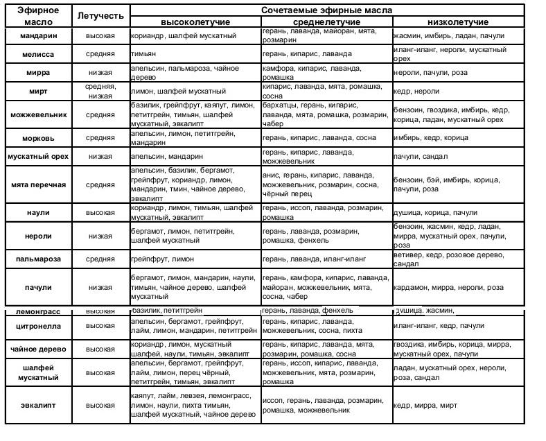Таблица 3. Сочетаемость эфирных масел