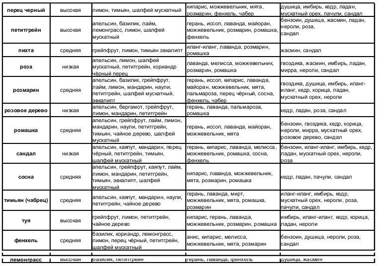 Таблица 4. Сочетаемость эфирных масел